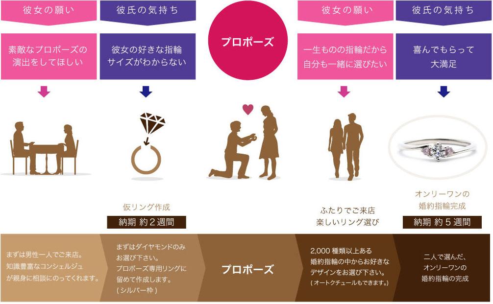 プロポーズプロセス