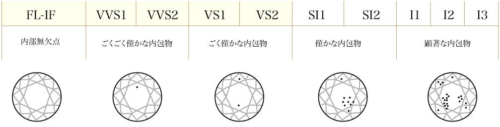 ダイヤモンドの透明度